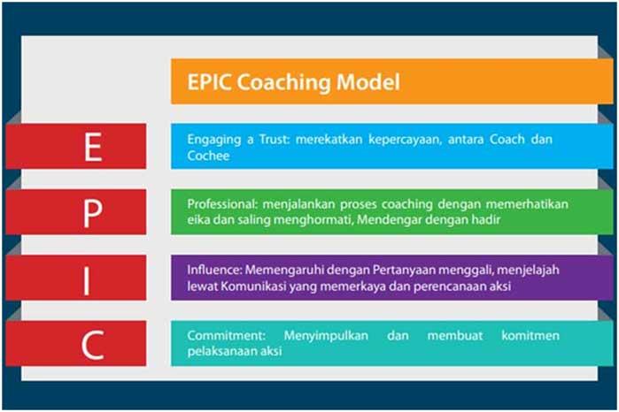 EPIC Coaching Model