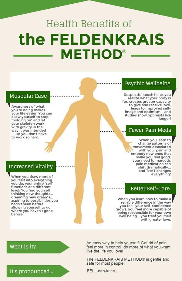 Infografis Metode Feldenkrais